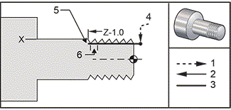 G92 Threading Cycle (Group 01)
