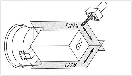 G17 XY / G18 XZ / G19 YZ Plane Selection (Group 02)