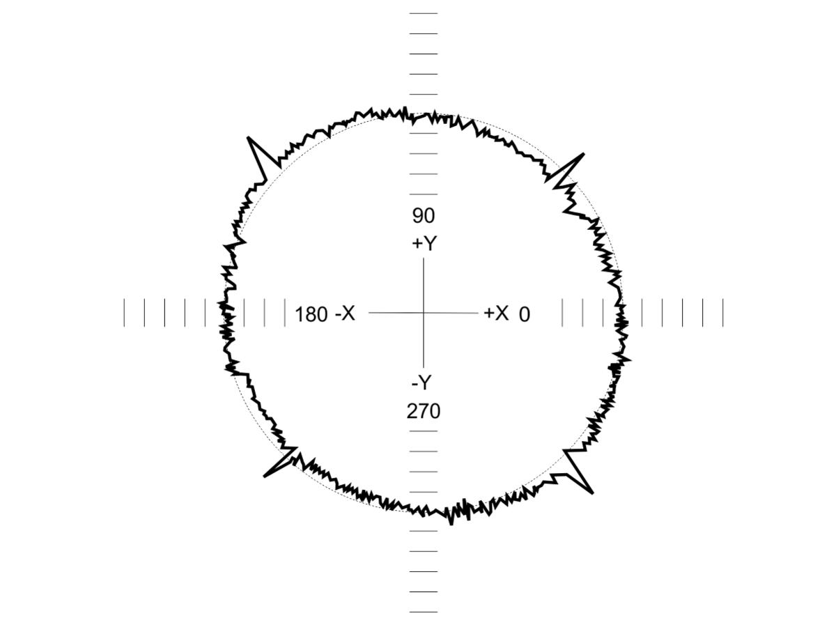 Renishaw Ballbar Test - Plot Interpretation - Mills