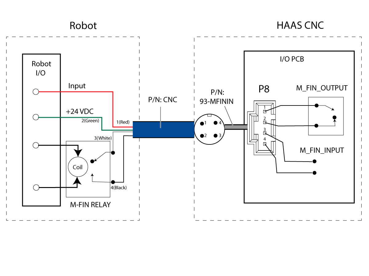 the m-fin function can be setup by installing the intenal wire harness p/n:  93-mfinin , and using the m-fin cable p/n:cnc to interface with the robot