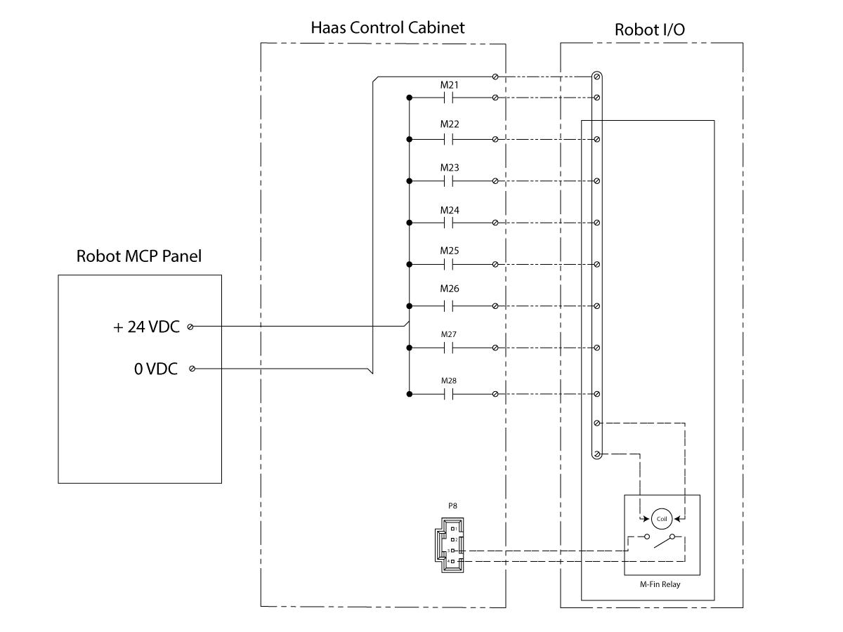 Robot Integration Aid Ngc Haas Encoder Wiring Diagram M Fin Signal Relay