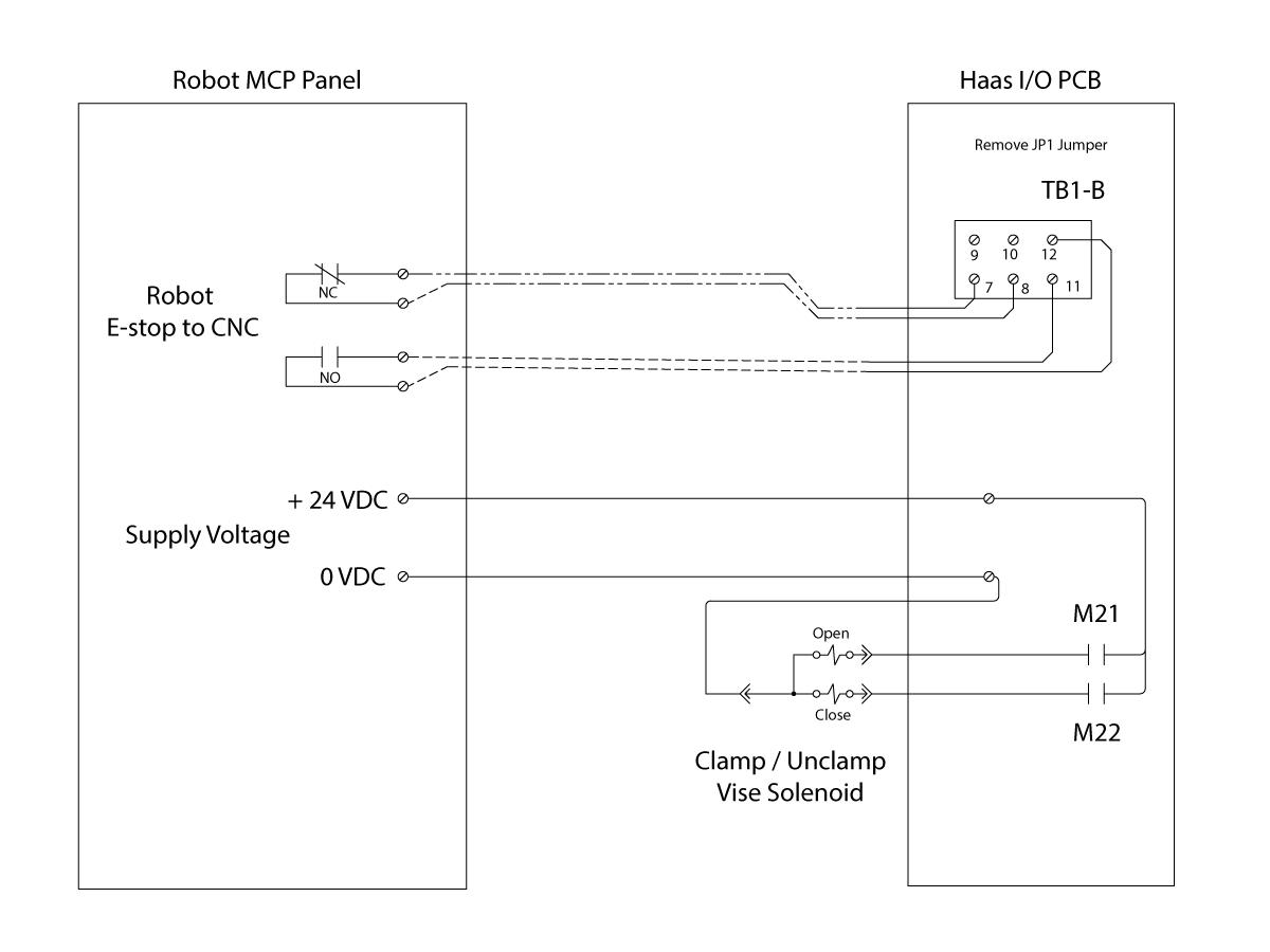 Robot Integration Aid - NGC on