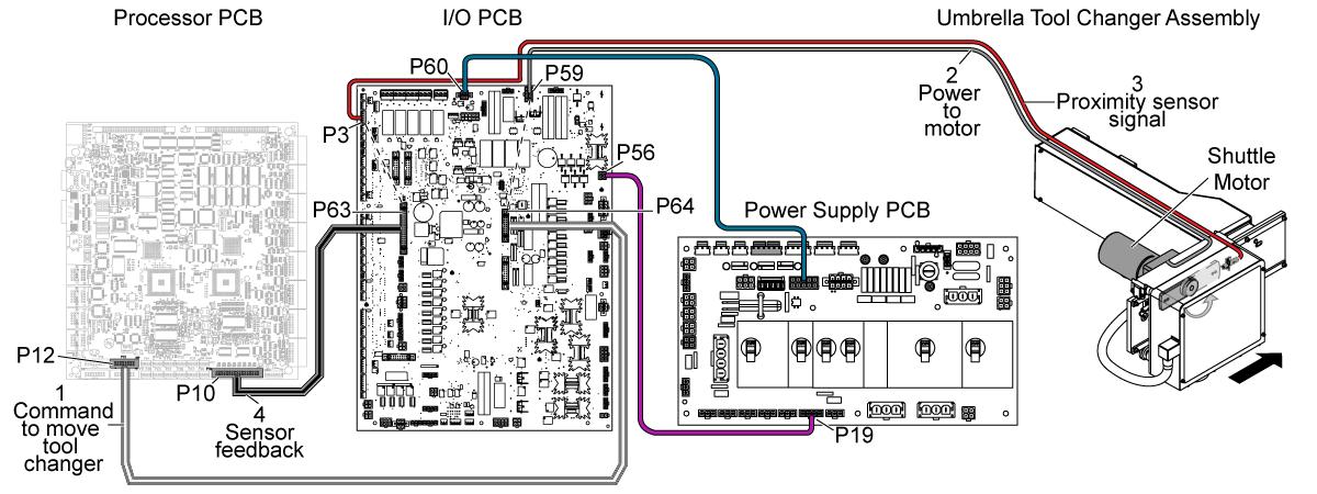 I/O PCB - CHC - Troubleshooting Guide