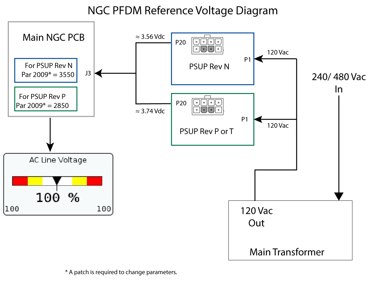 Power Distribution Pcb And Pfdm Ngc Troubleshooting Guide 480 120 Volt Wiring Diagram There Is An Embedded Fault Detect Monitor Built In To The Card Circuit Monitors 115vac Output Of Main Transformer Tb 94