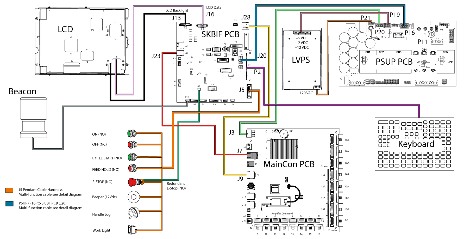 Skbif Lcd Monitor Ngc Troubleshooting Guide World Pool Wiring Diagram Pendant E Stop Circuit