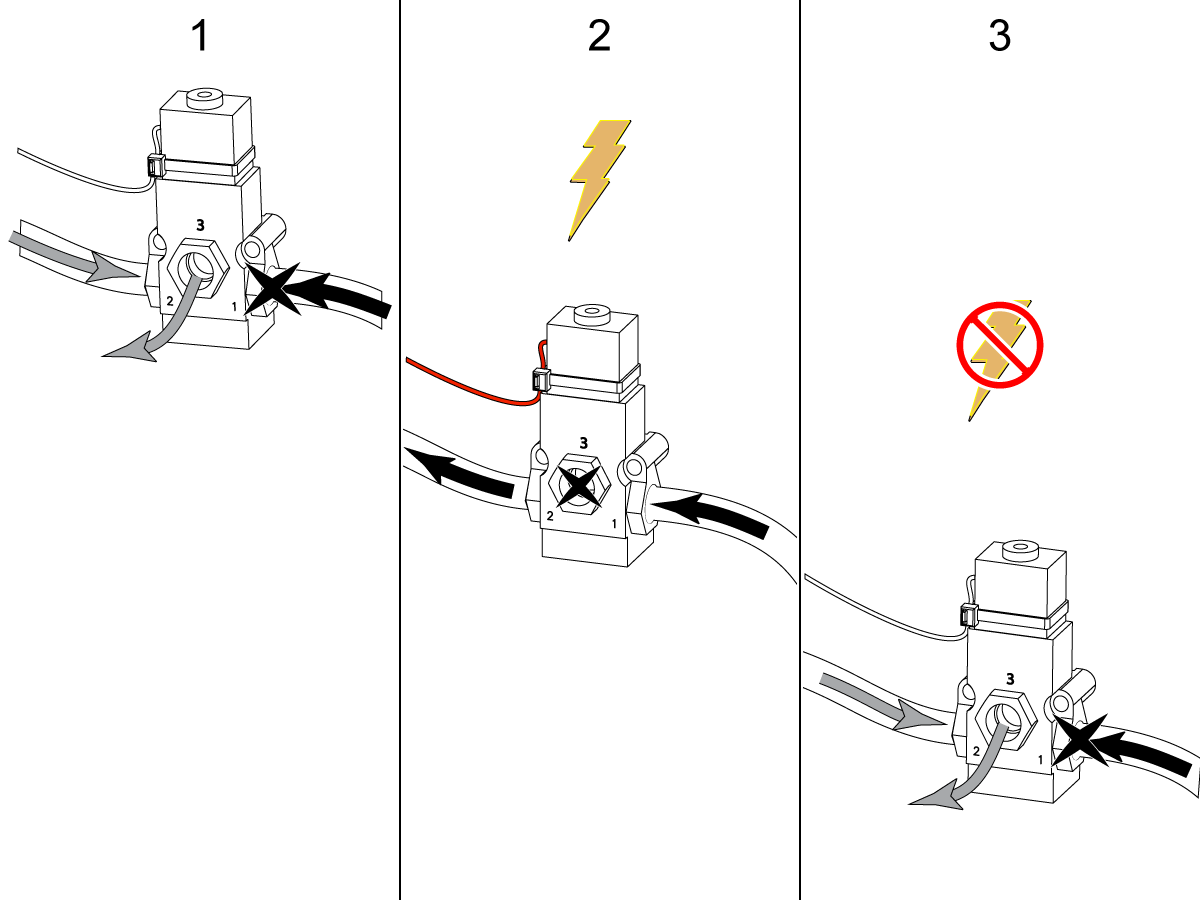 Solenoid - Troubleshooting Guide